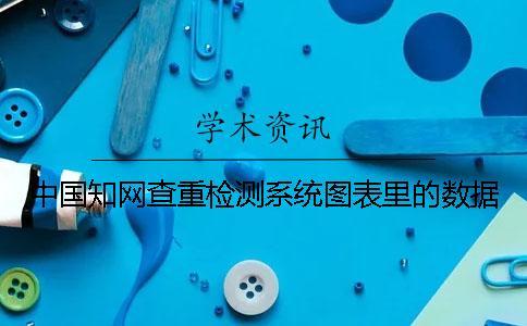 中国知网查重检测系统图表里的数据